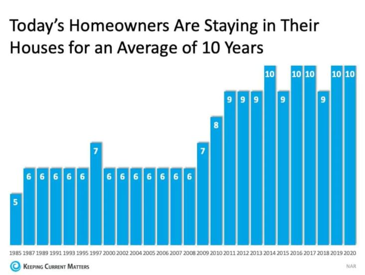 owned your home for decades in Pensacola